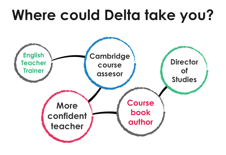 Delta Diploma Opportunities